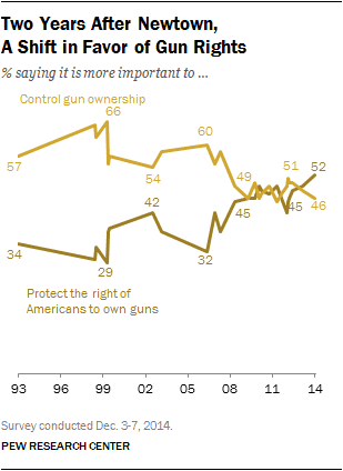 Support for Gun Rights grows 1st time in 2 Decades.