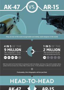 A Comparison of the AR-15 vs. the AK-47